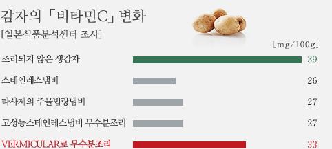 감자 '비타민 C'의 변화 [일본 식품 분석 센터 조사]